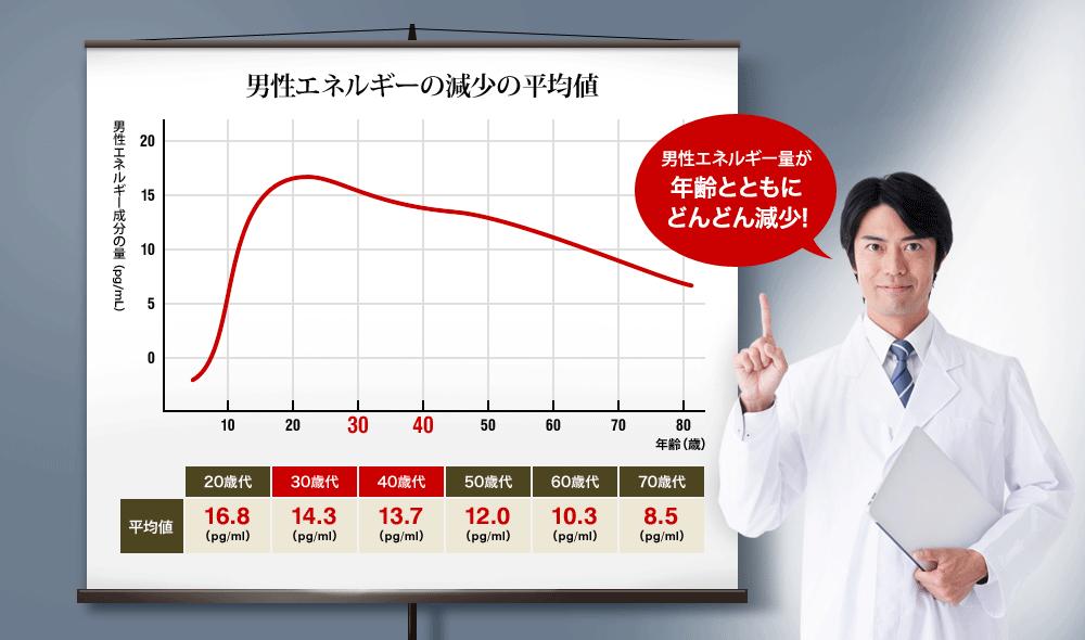 日本人男性の男性エネルギーの減少の平均値