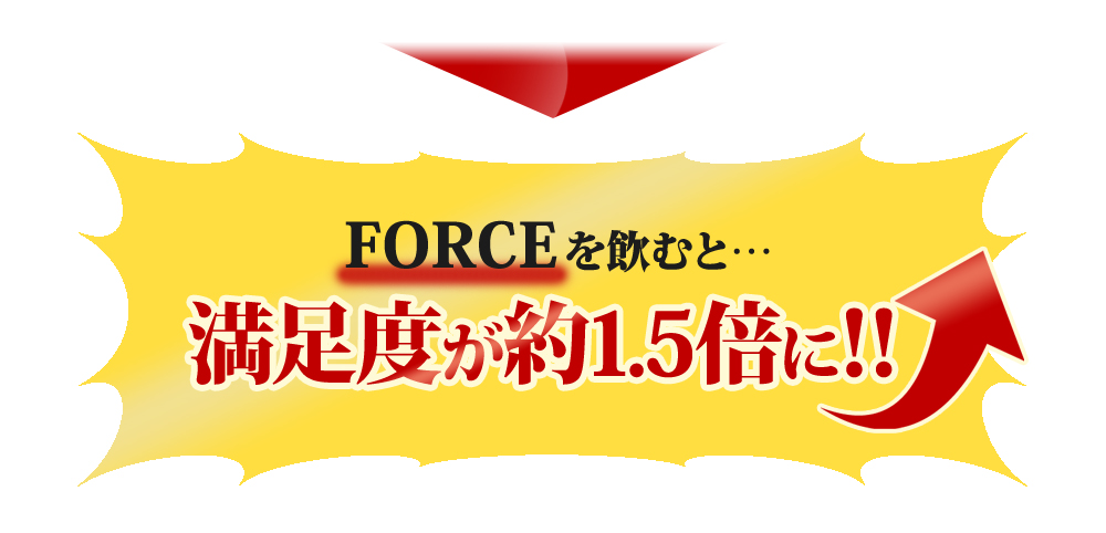 FORCEを飲むと…満足度が約1.5倍に!