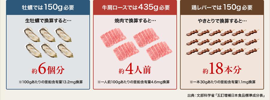 牡蠣では150g必要,牛肩ロースでは435g必要,鶏レバーでは150g必要