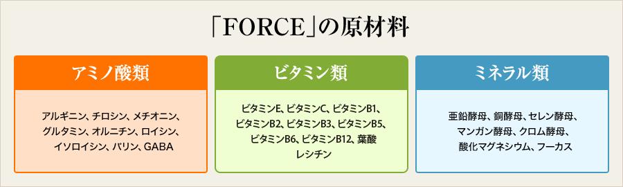 FOECE原材料